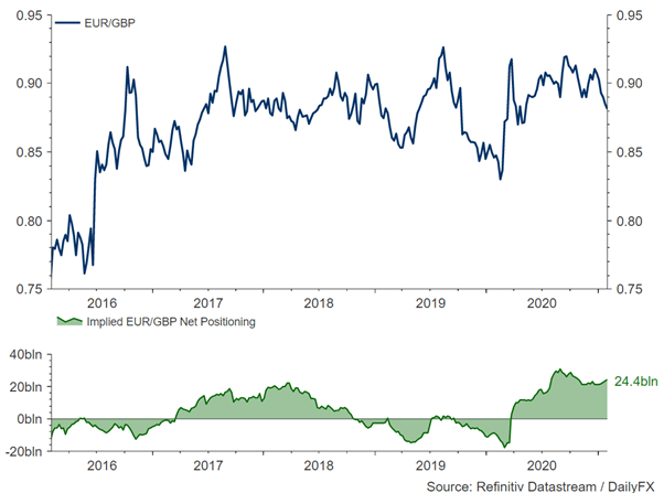 EUR/GBP Speculation Chart