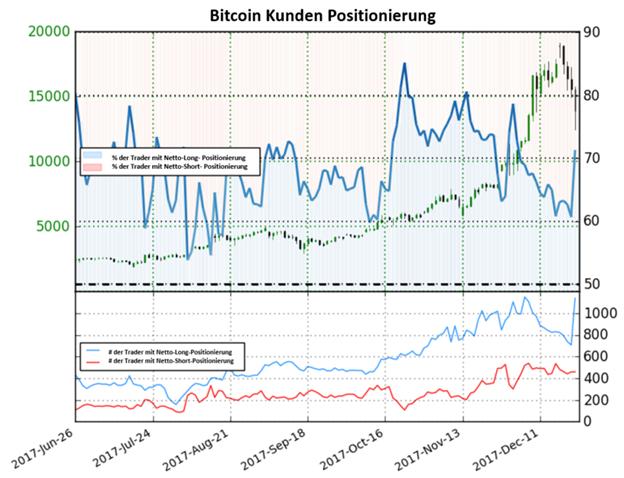 Auf Basis des Sentiments könnte der Bitcoin weiter fallen