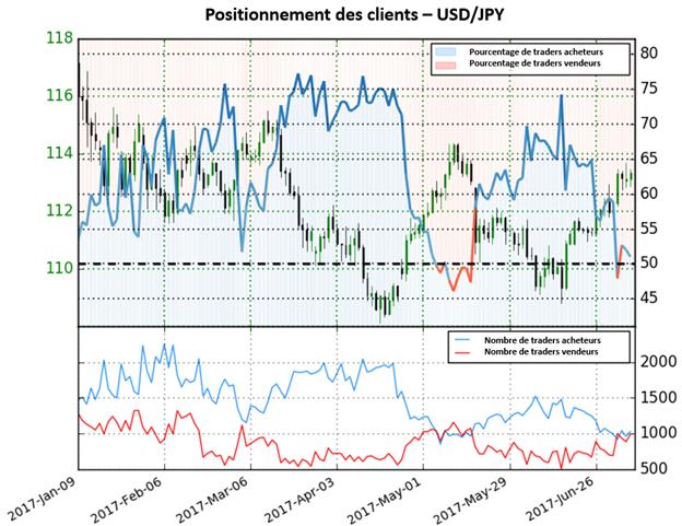 Le sentiment des traders montre des signaux de poursuite de la force de l'USD sur l'USD/JPY