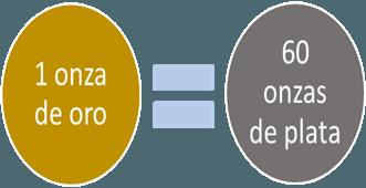 ¿Cómo se calcula la relación oro/plata y cómo es utilizada en las operaciones financieras?