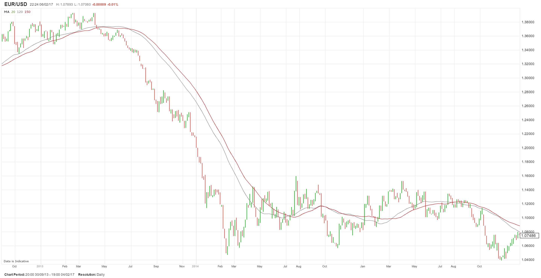 ¿Volverán las caídas en el EUR/USD? Es posible.