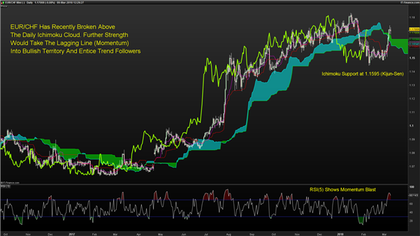 Ichimoku Charts That Matter: CHF Breakdown And High Yield FX Rises