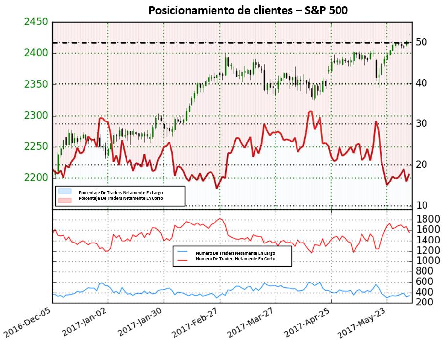 Según sentimiento, el S&P 500 debería continuar buscando niveles alcistas