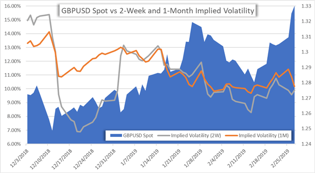 GBPUSD Currency Implied Volatility