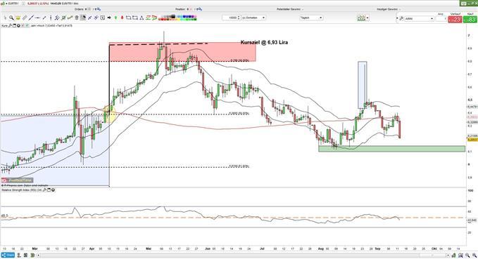 EURTRY: Lira stiehlt dem Euro die Show