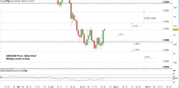 USD/CAD price daily chart 23-07-19 Zoomed in