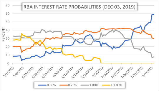 RBA Interest Rate Probabilities Chart