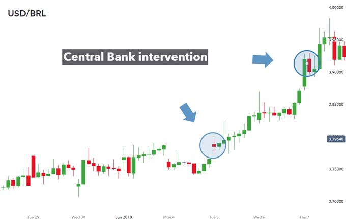 Foreign exchange intervention failure (USD/BRL)
