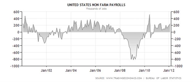الوظائف الأميركية المتوافرة خارج القطاع الزراعي: تقرير شهري محرّك للأسواق