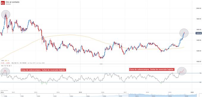 Gráfico técnico oro con indicador RSI