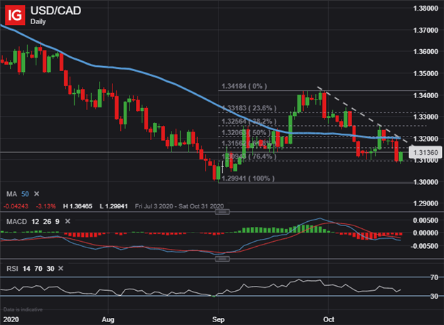 USDCAD Price Chart Canadian Dollar Technical Forecast