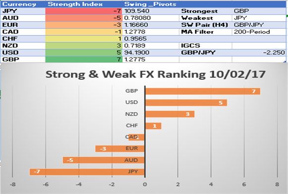 DXY Strength Opens October with Intermarket Support: SW Report