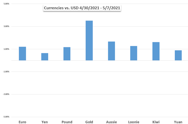 Gold, EUR/USD, S&P 500, FTSE 100, Inflation, Sentiment