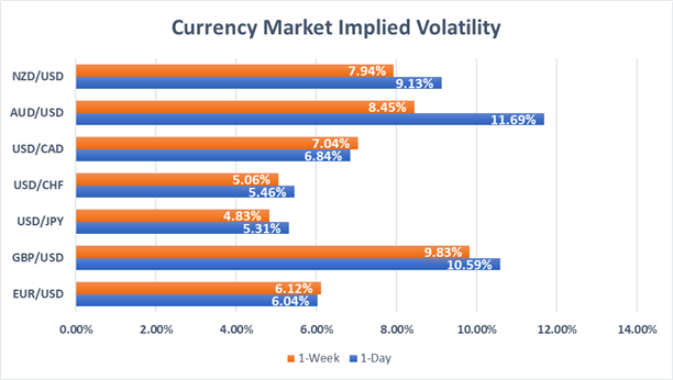 USDCAD 1-Week Implied Volatility at Highest Level Since January