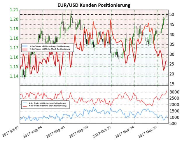 Trading-Sentiment zeigt keine klare Richtung für den Euro
