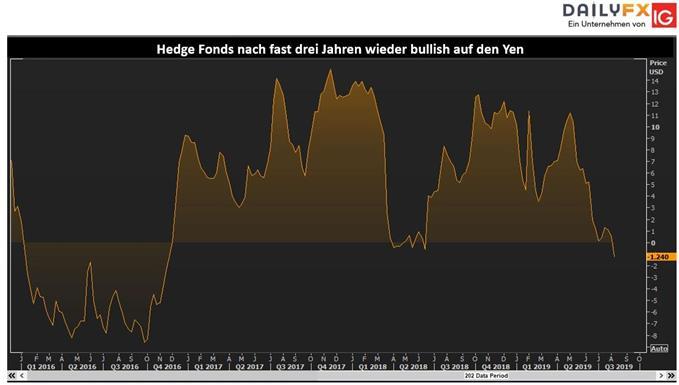 Hedge Fonds kaufen den japansichen Yen so stark wie drei Jahre nicht mehr