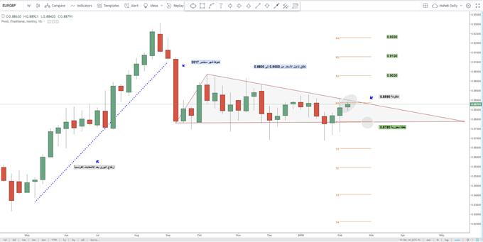 EURGBP Weekly chart - يورو باوند أسبوعي