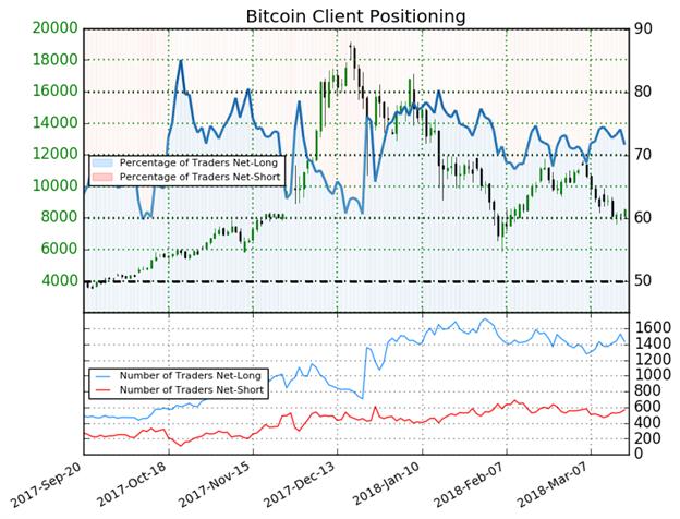 Die Stimmung der IG Anleger deutet weiterhin auf eine bärische Tendenz im Bitcoin