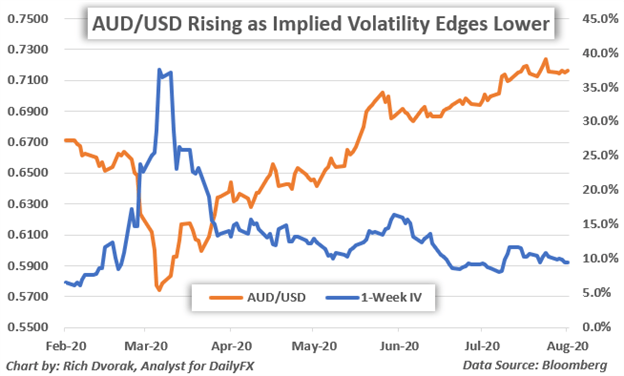 Australian Dollar Vulnerable as Complacency Builds