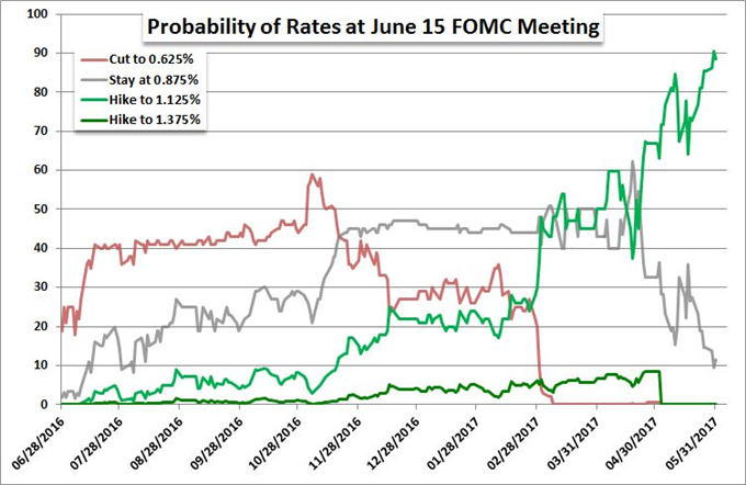 Weigh Probability vs Potential for Pound, Dollar, Oil, SPX Trades