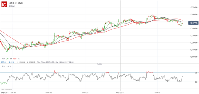 Canadian Dollar Under Pressure on NAFTA, Easier Oil Prices