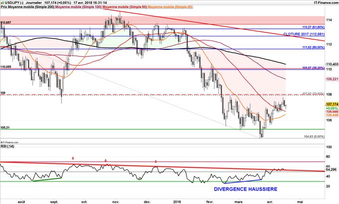 USD/JPY stratégie baissière jusqu'à 105