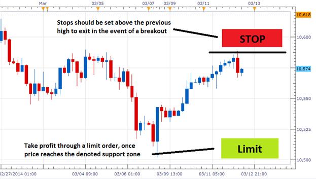 Forex identify trading range