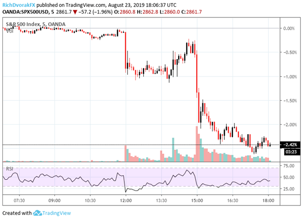 S&P 500 Index Price Chart Drops After China Tariffs and Fed Powell Jackson Hole Speech