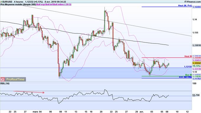Analyse du cours de l'EUR/USD