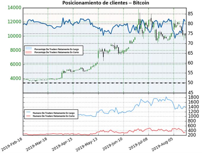 Bitcoin sin probalilidades de recuperación