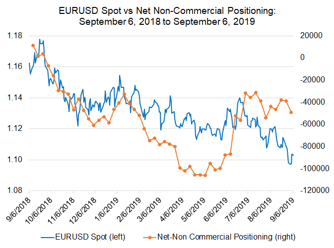 cftc cot, cftc cot euro, euro futures, eur futures, futures positioning