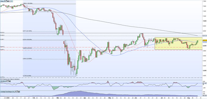 FTSE 100 Latest: Moving Higher Towards Trading Range Resistance
