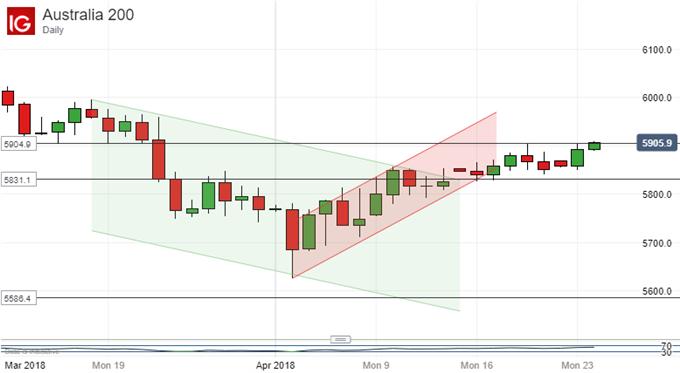التحليل الفني لمؤشر الأسهم الأسترالية ASX 200: التعامل مع الاتجاه الصعودي الجديد على نحو جيد إلى الآن