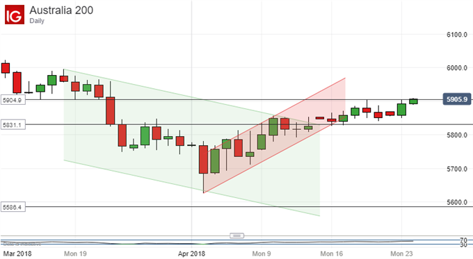 ASX 200 Technical Analysis:  Respect New Uptrend For Now