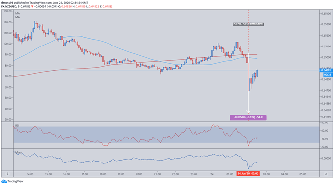 New Zealand Dollar Dips Lower on Dovish RBNZ Forward Guidance