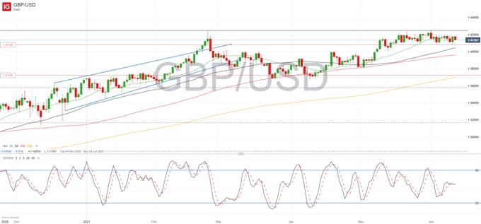 GBP/USD, EUR/GBP Testing Range Boundaries