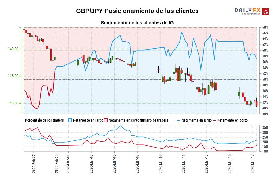 Sentimiento (GBP/JPY): Los traders operan en corto en GBP/JPY por primera vez desde feb. 28, 2020 cuando la cotización se ubicaba en 138,47.