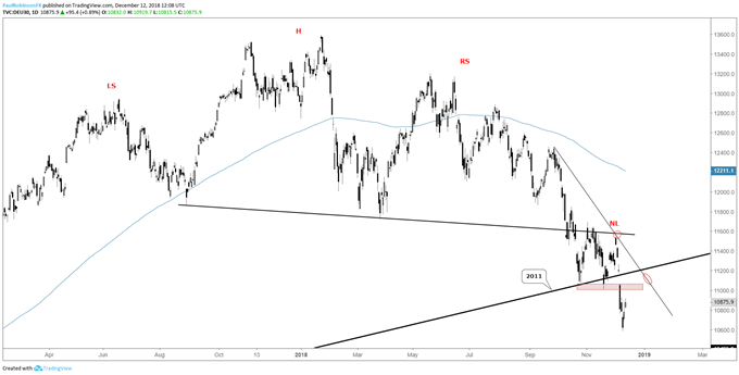 DAX daily chart, recovery bounce, but nothing more
