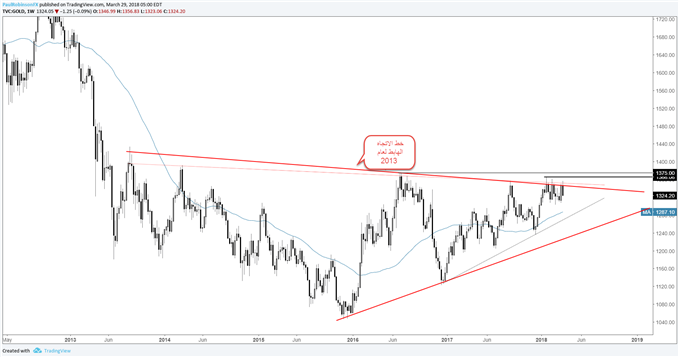 أسعار الذهب على الرسم البياني الأسبوعي