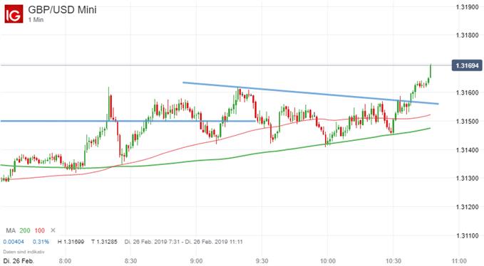Daytrading Strategien im GBPUSD und Goldpreis umsetzen