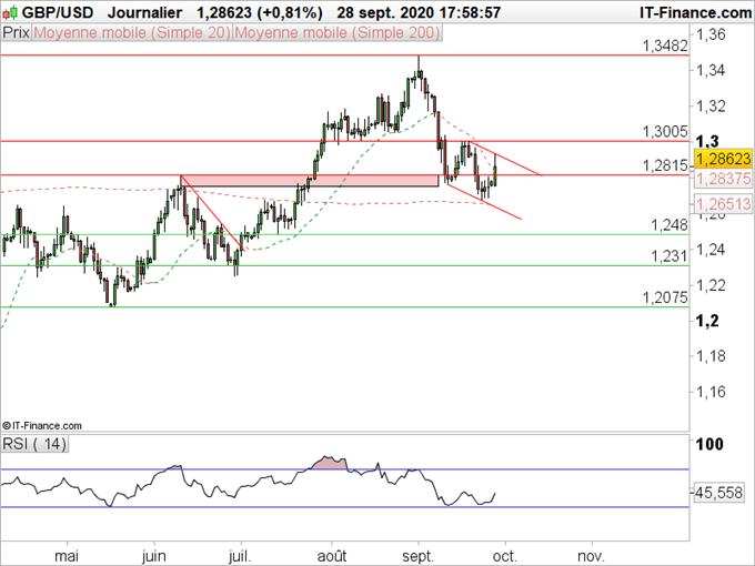 GBP/USD : Un rebond qui semble limité