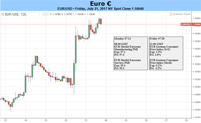 Can the Euro Continue to Defy a Dovish ECB and Soft Data Flow?