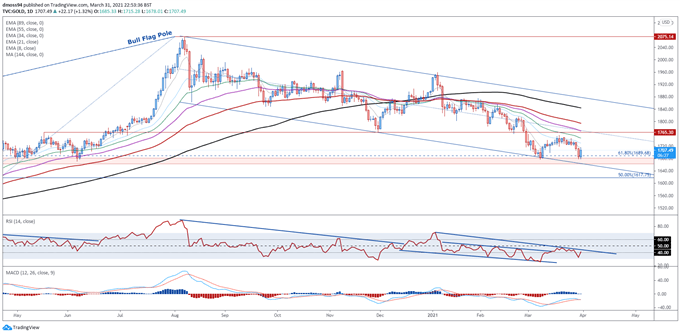 Gold Price Forecast: Long-Term Technical Picture Remains Constructive for XAU/USD