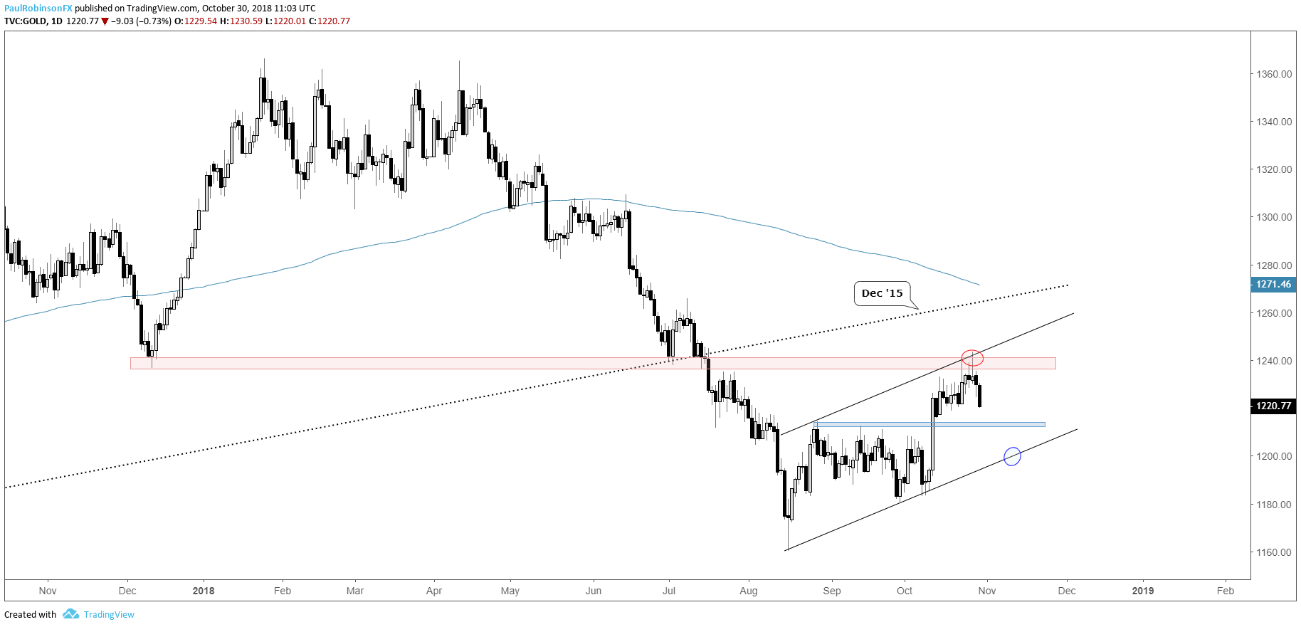 Gold Daily Chart Coming Off Confluence Of Resistance