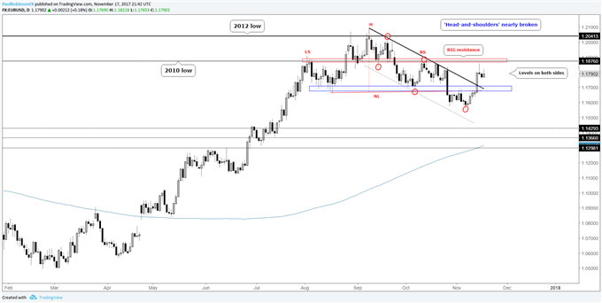 EUR/USD Weekly Technical Analysis: Euro Shorts Getting Sweaty Palms