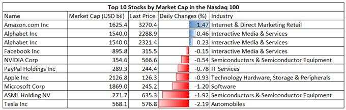 Nasdaq 100 Retreats on Inflation Concerns, Nikkei 225 and ASX 200 Open Higher