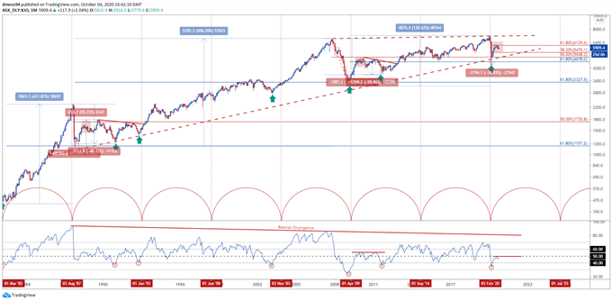 ASX 200 Index Outlook Dictated by RBA Rate Decision, Federal Budget
