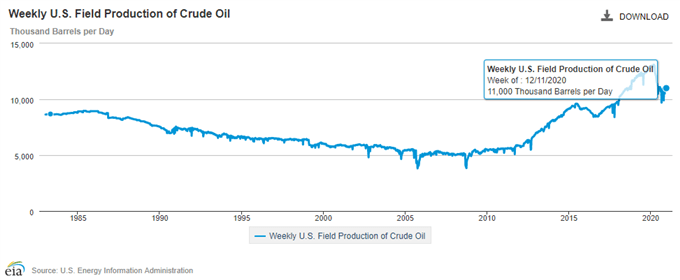 Image of weekly US field production of crude oil