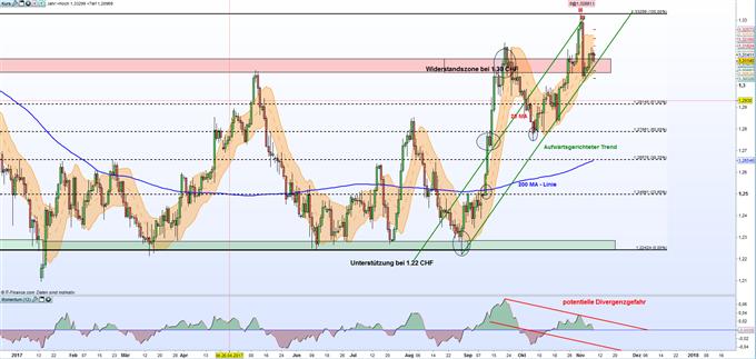 GBP/CHF: Sterling durchbricht bedeutende Widerstandszone bei 1,30 Franken