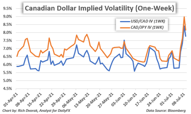 Canadian Dollar Price Chart USDCAD CADJPY implied volatility one week
